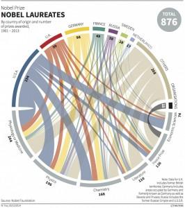 nobel-laureates-909x1024