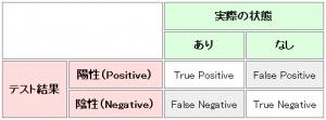 error-table