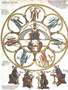 220px-Septem-artes-liberales_Herrad-von-Landsberg_Hortus-deliciarum_1180